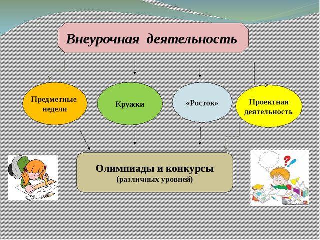 Внеурочная деятельность Предметные недели Кружки «Росток» Олимпиады и конкурс...