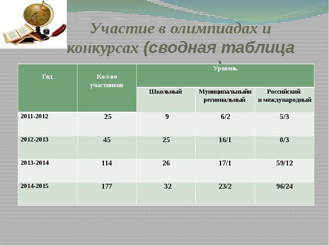 Участие в олимпиадах и конкурсах (сводная таблица призеров) Год Кол-воучастни...