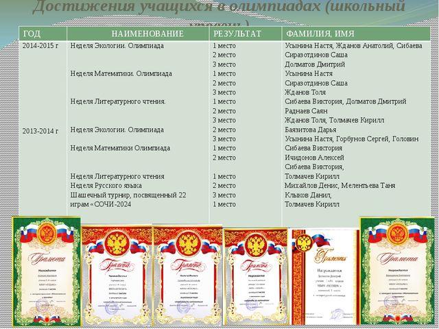Достижения учащихся в олимпиадах (школьный уровень) ГОД НАИМЕНОВАНИЕ РЕЗУЛЬТА...
