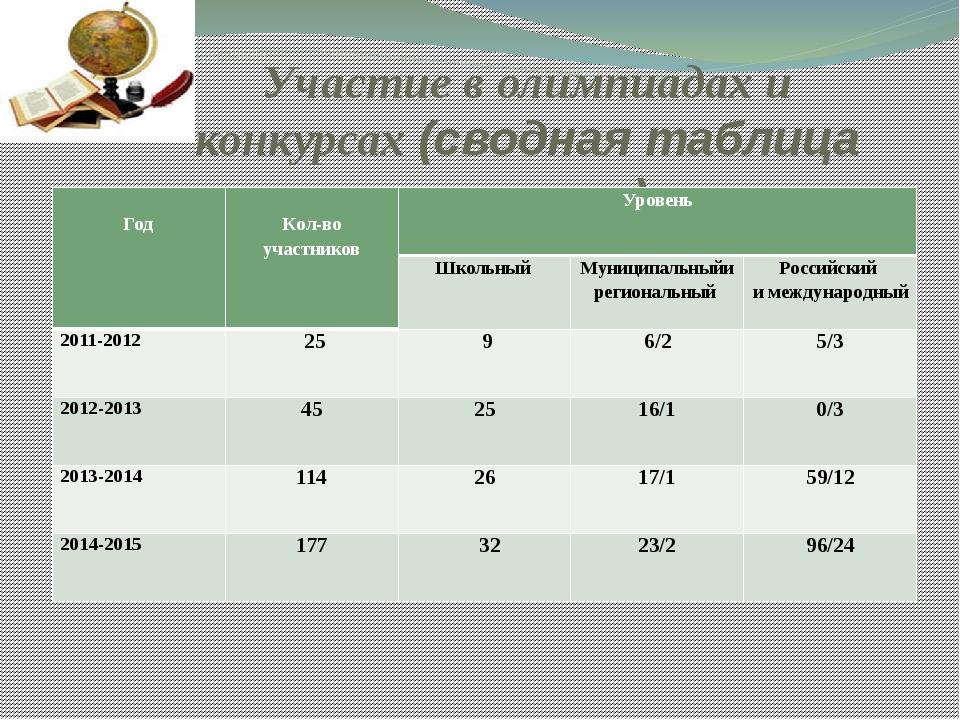 Таблица участия учителей в конкурсах
