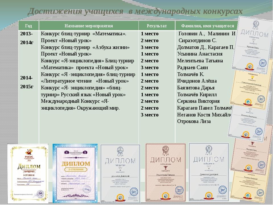 Достижения учащихся в международных конкурсах (международные конкурсы за 2014...