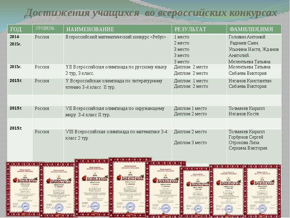 Достижения учащихся во всероссийских конкурсах ГОД УРОВЕНЬ НАИМЕНОВАНИЕ РЕЗУЛ...