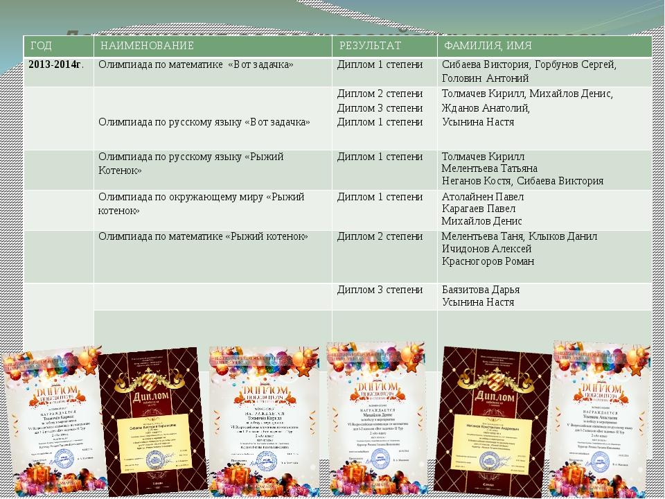 Достижения во всероссийских конкурсах ГОД НАИМЕНОВАНИЕ РЕЗУЛЬТАТ ФАМИЛИЯ, ИМЯ...