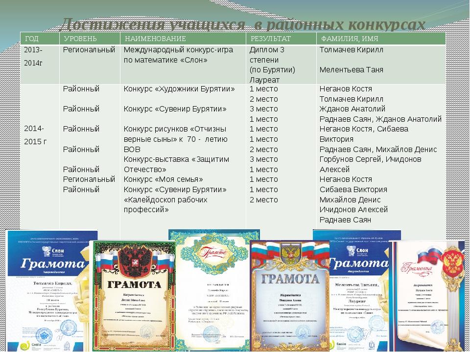 Достижения учащихся в районных конкурсах ГОД УРОВЕНЬ НАИМЕНОВАНИЕ РЕЗУЛЬТАТ Ф...