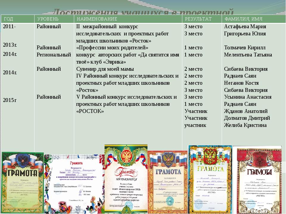 Достижения учащихся в проектной деятельности ГОД УРОВЕНЬ НАИМЕНОВАНИЕ РЕЗУЛЬТ...