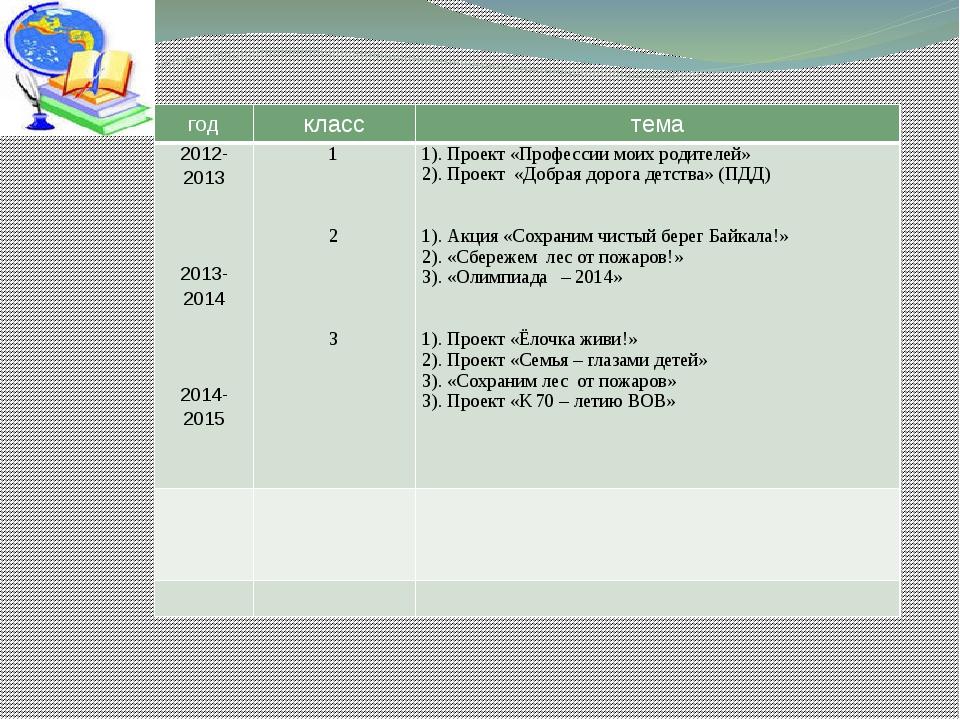Социально значимые проекты класса за 3 года год класс тема 2012-2013 2013-20...