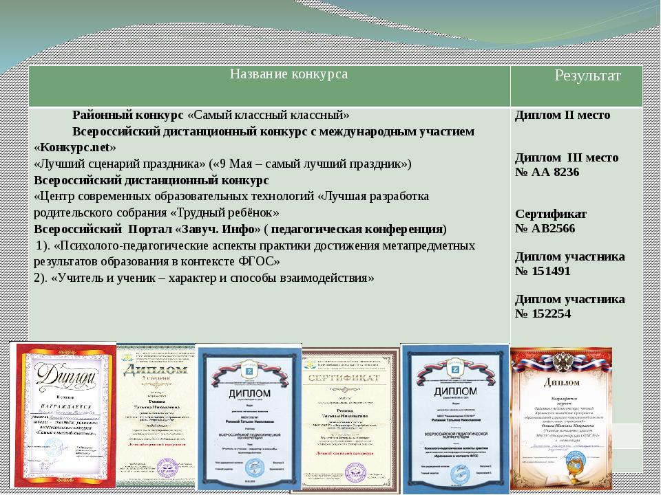 Личное участие в конкурсах, конференциях Название конкурса Результат Районны...