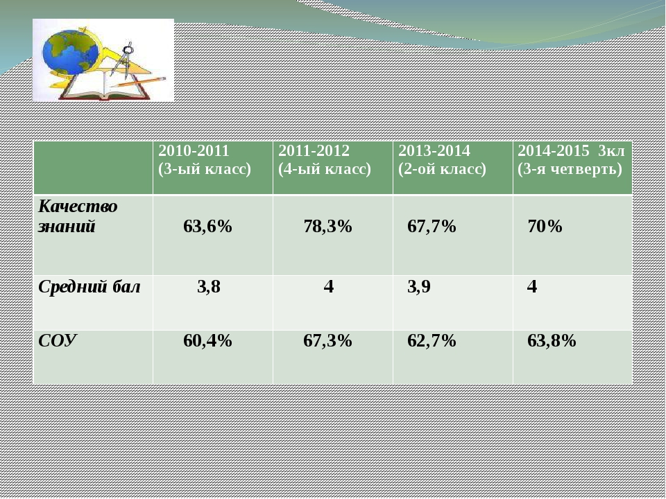 Диагностика обученности учащихся за 2010-2015 учебные года 2010-2011 (3-ый к...