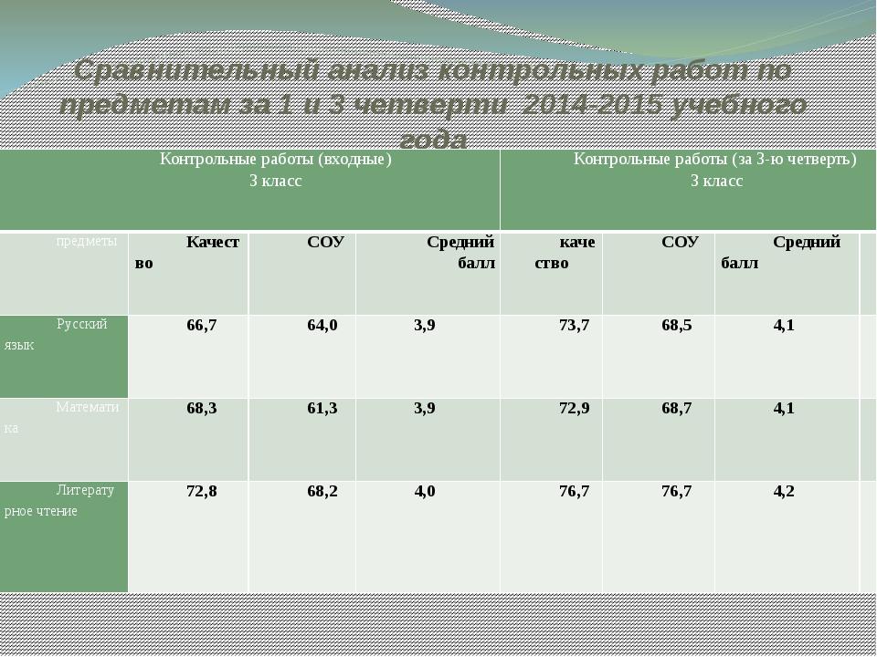 Сравнительный анализ контрольных работ по предметам за 1 и 3 четверти 2014-20...