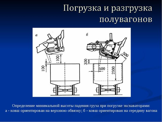 Определение минимальной высоты падения груза при погрузке экскаваторами: а -...