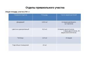 Отделы пришкольного участка Общая площадь участка 1750 м2 Название отделов Пл