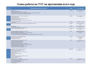 Этапы работы на УОУ на протяжении всего года. Nп/п Наименование мероприятия (