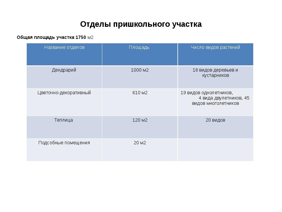 Отделы пришкольного участка Общая площадь участка 1750 м2 Название отделов Пл...
