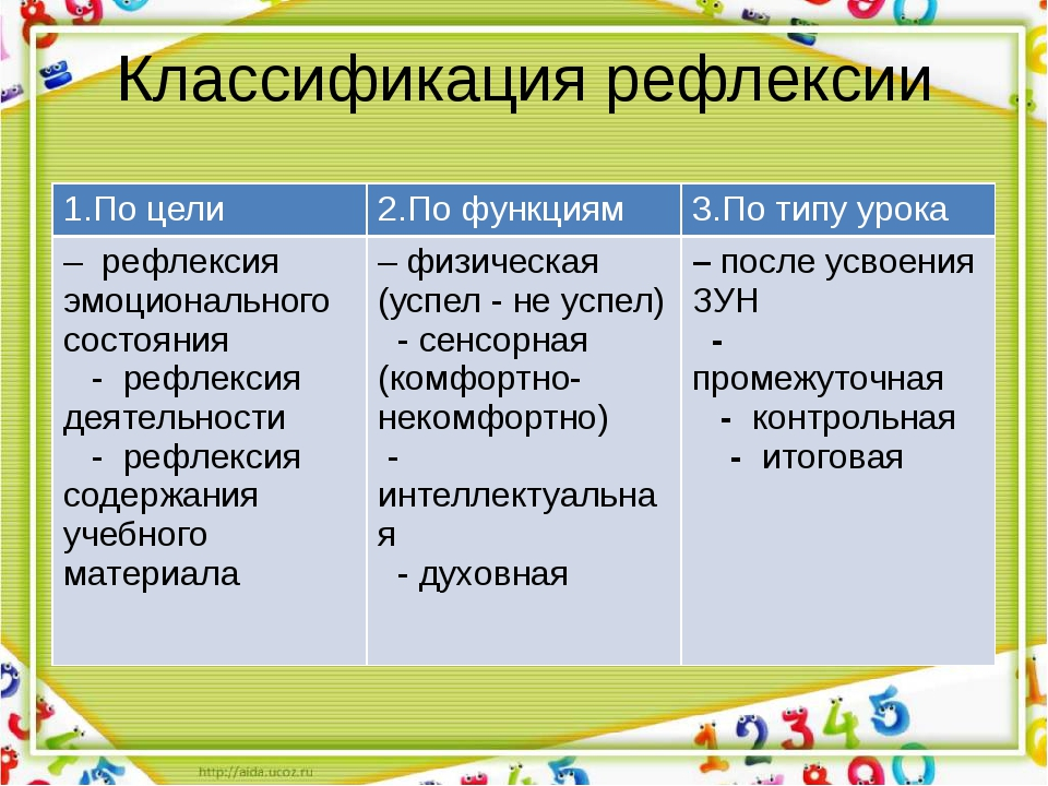 Классификация рефлексии 1.По цели 2.По функциям 3.По типу урока – рефлексия э...