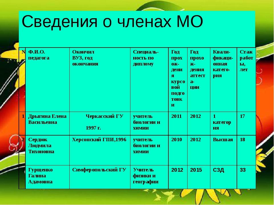 Сведения о членах МО № Ф.И.О. педагога Окончил ВУЗ, год окончания Специаль-но...