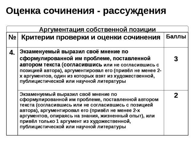 Оценка сочинения - рассуждения Аргументация собственной позиции № Критерии пр...