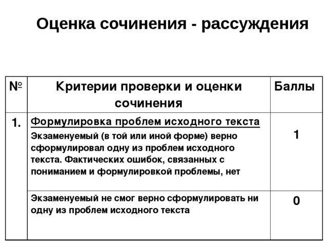 Оценка сочинения - рассуждения № Критерии проверки и оценки сочинения Баллы 1...
