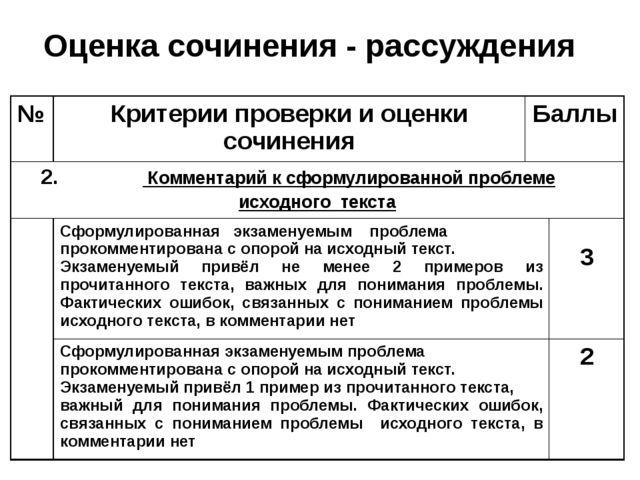 Оценка сочинения - рассуждения № Критерии проверки и оценки сочинения Баллы 2...