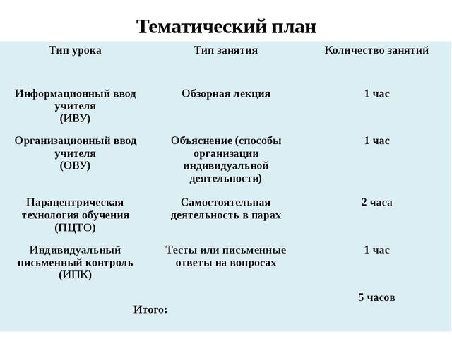 Тематический план Тип урока Тип занятия Количество занятий Информационный вво...