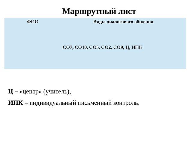 Маршрутный лист Ц – «центр» (учитель), ИПК – индивидуальный письменный контро...