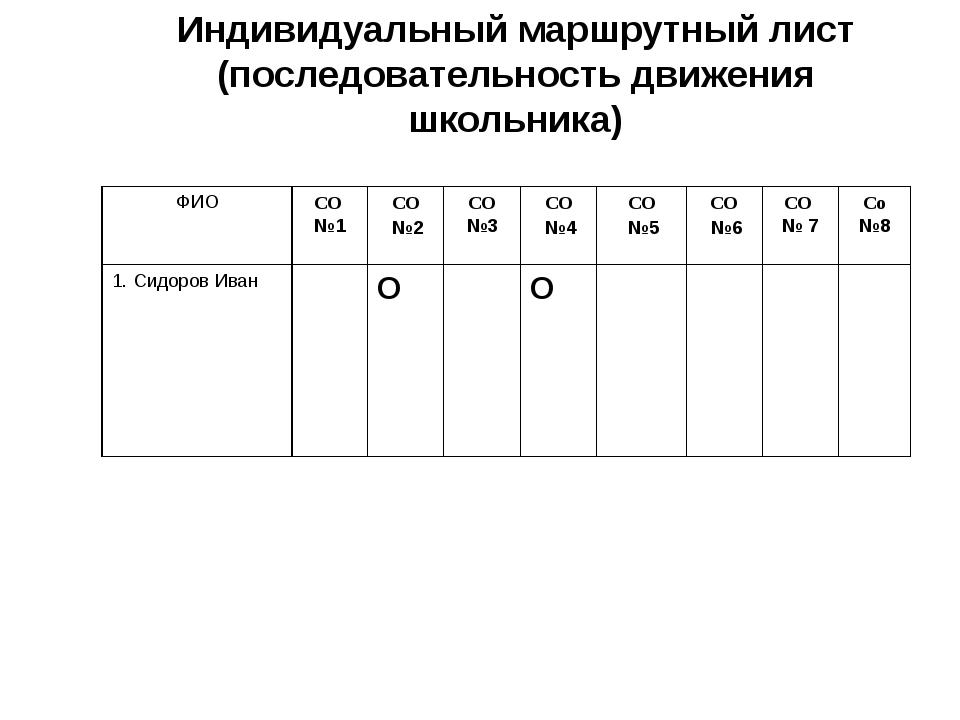 Индивидуальный маршрутный лист (последовательность движения школьника) ФИО СО...