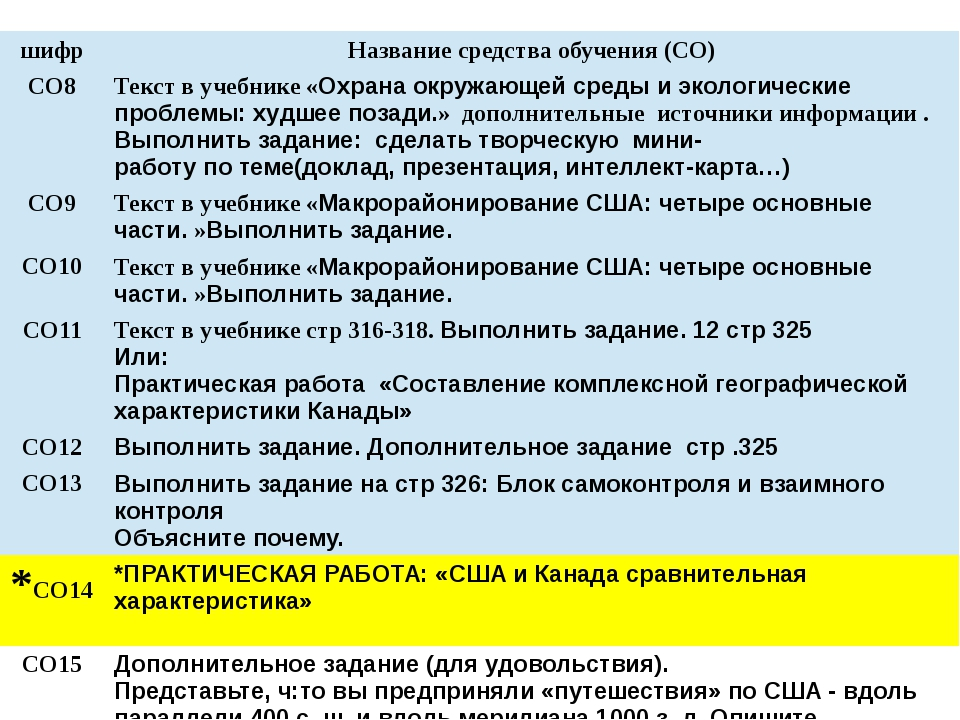 шифр Название средства обучения (СО) СО8 Текст в учебнике«Охрана окружающей с...