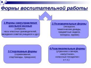 Формы воспитательной работы 1.Формы самоуправления школьной жизнью (собрания,