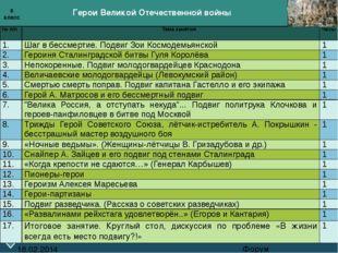 Герои Великой Отечественной войны Форум 18.02.2014 6 класс № п/п Тема заняти