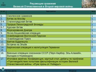 Решающие сражения Великой Отечественной и Второй мировой войны Форум 18.02.2