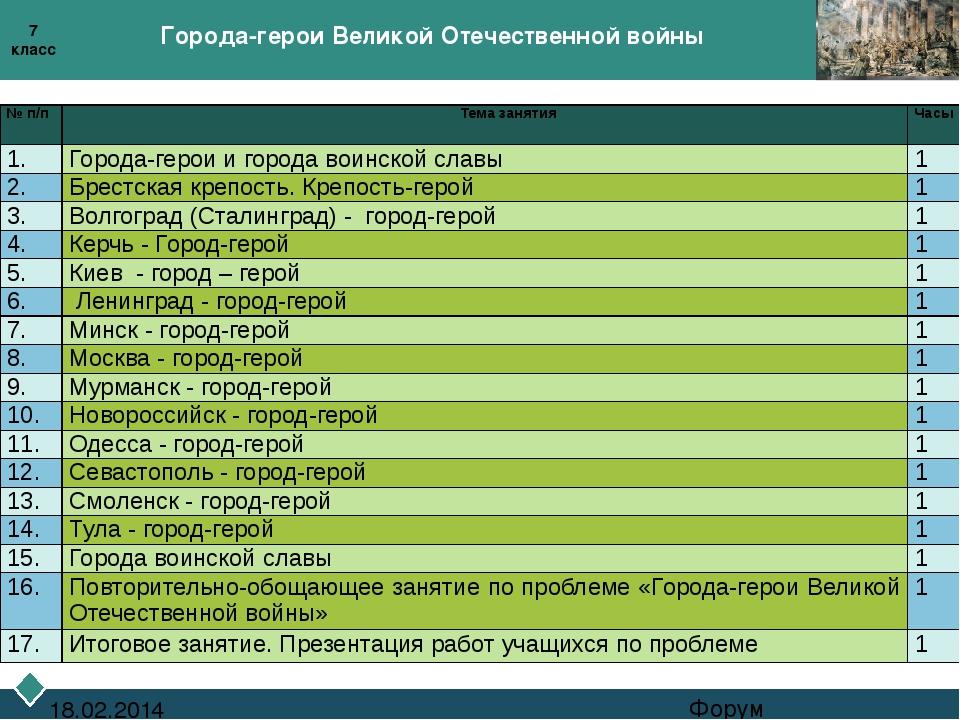 Города-герои Великой Отечественной войны Форум 18.02.2014 7 класс № п/п Тема...