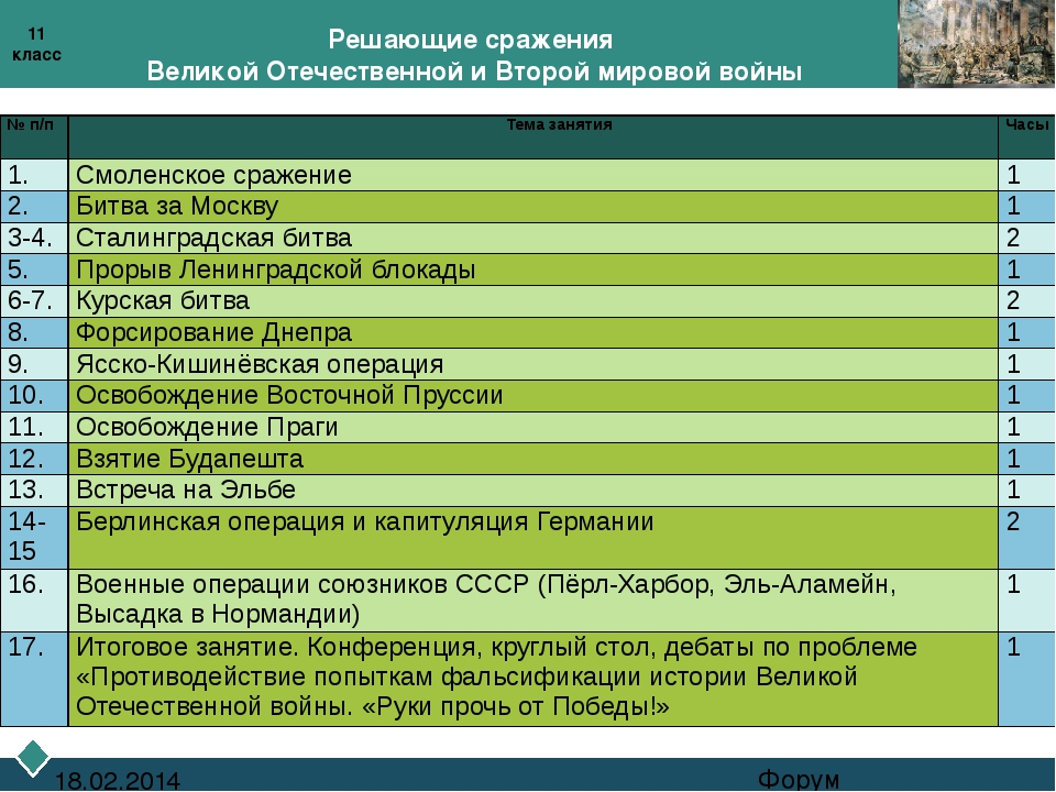Решающие сражения Великой Отечественной и Второй мировой войны Форум 18.02.2...