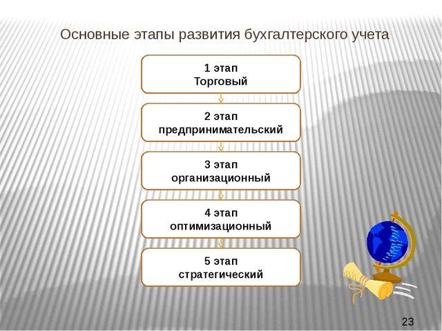 Основные этапы развития бухгалтерского учета 1 этап Торговый 2 этап предприн...