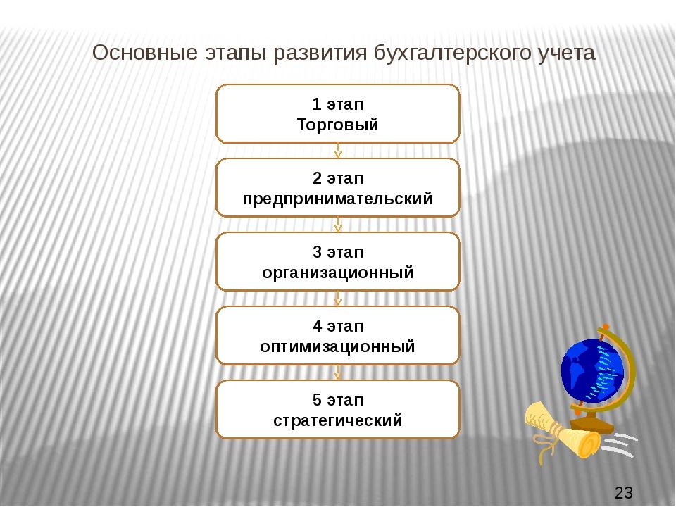 Исторические этапы развития бухгалтерского учета шпаргалка