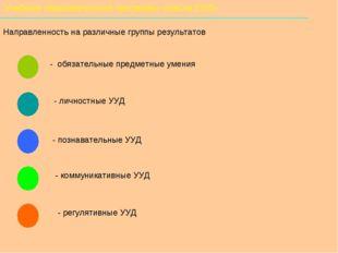 Учебники образовательной программы «Школа 2100» Направленность на различные