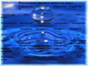 Результаты анализа качества воды Водопроводная Родник №1 Родник №2 Родник №3