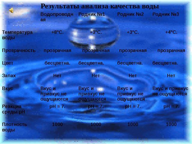 Результаты анализа качества воды Водопроводная Родник №1 Родник №2 Родник №3...