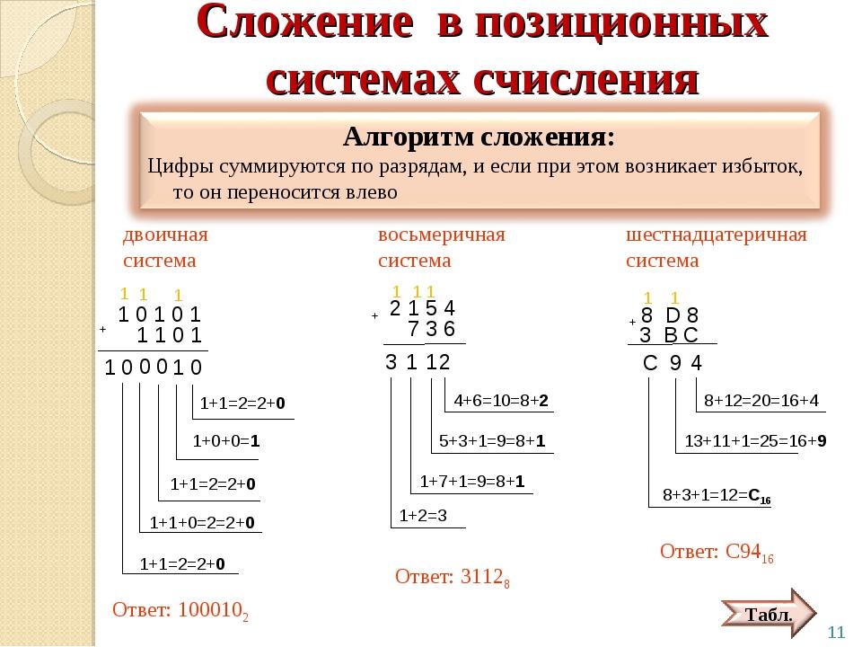 Сложение в позиционных системах счисления 1 0 1 0 1 + 1 1 0 1 двоичная систем...