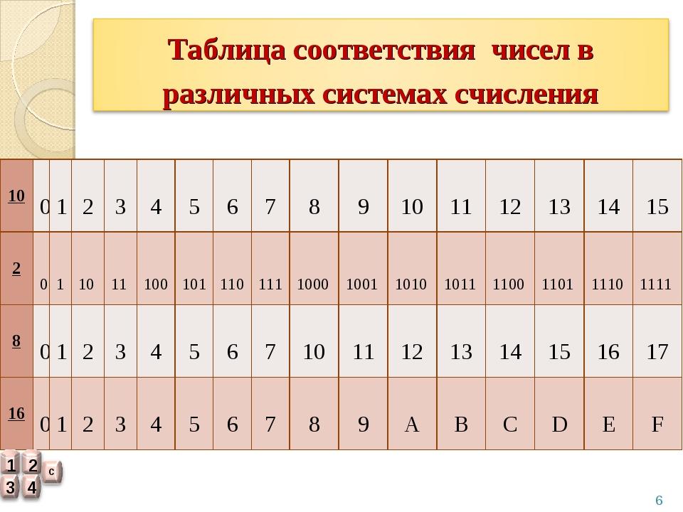 10 0 1 2 3 4 5 6 7 8 9 10 11 12 13 14 15 2 0 1 10 11 100...
