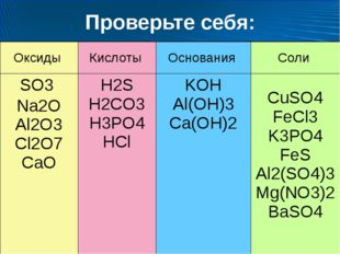 Проверьте себя: Оксиды Кислоты Основания Соли SO3 Na2O Al2O3Cl2O7CaO H2S H2CO