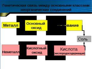 Основание Кислота (кислородосодержащая) Основный оксид Кислотный оксид Соль