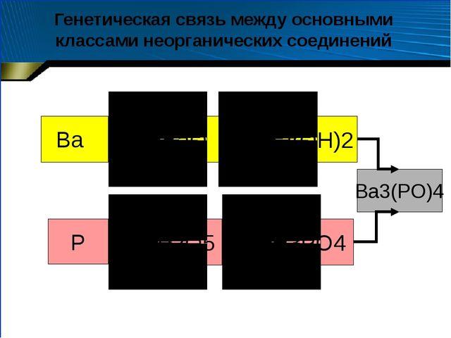 ВaO Вa(OH)2 P2O5 H3PO4 P Вa Вa3(PO)4 Генетическая связь между основными клас...