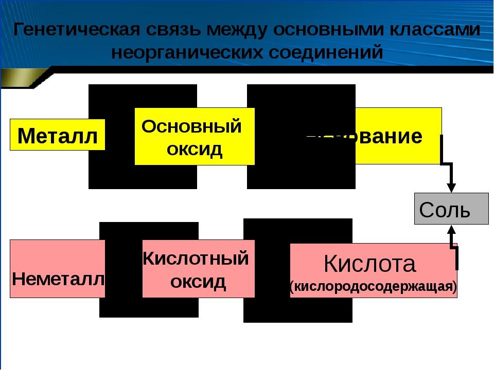 Основание Кислота (кислородосодержащая) Основный оксид Кислотный оксид Соль...
