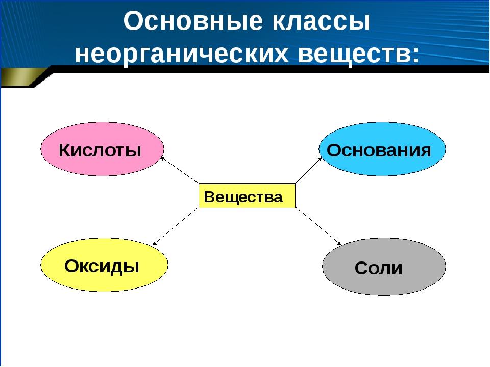 Основные классы неорганических веществ: Вещества Кислоты Основания Оксиды Соли