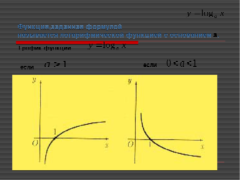 Функция,заданная формулой называется логарифмической функцией с основанием а....