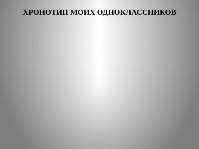 ХРОНОТИП МОИХ ОДНОКЛАССНИКОВ