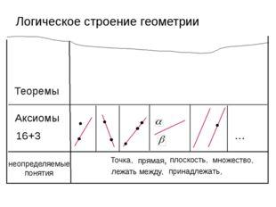 Логическое строение геометрии неопределяемые понятия Точка, прямая, плоскость