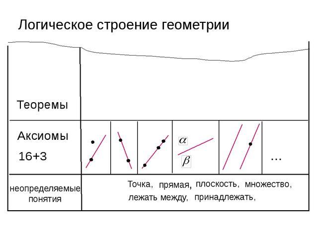 Логическое строение геометрии неопределяемые понятия Точка, прямая, плоскость...
