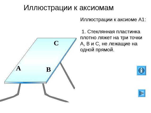 Иллюстрации к аксиоме А1: 1. Стеклянная пластинка плотно ляжет на три точки...