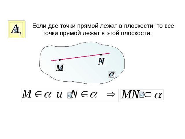 Если две точки прямой лежат в плоскости, то все точки прямой лежат в этой пл...