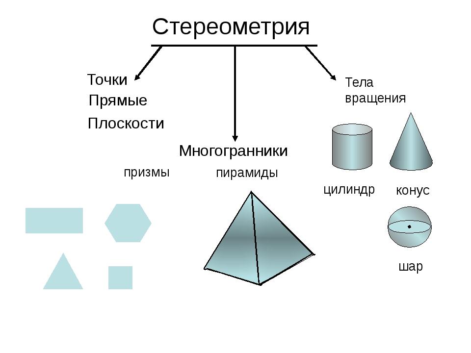 Стереометрия Точки Прямые Плоскости Многогранники призмы пирамиды Тела вращен...